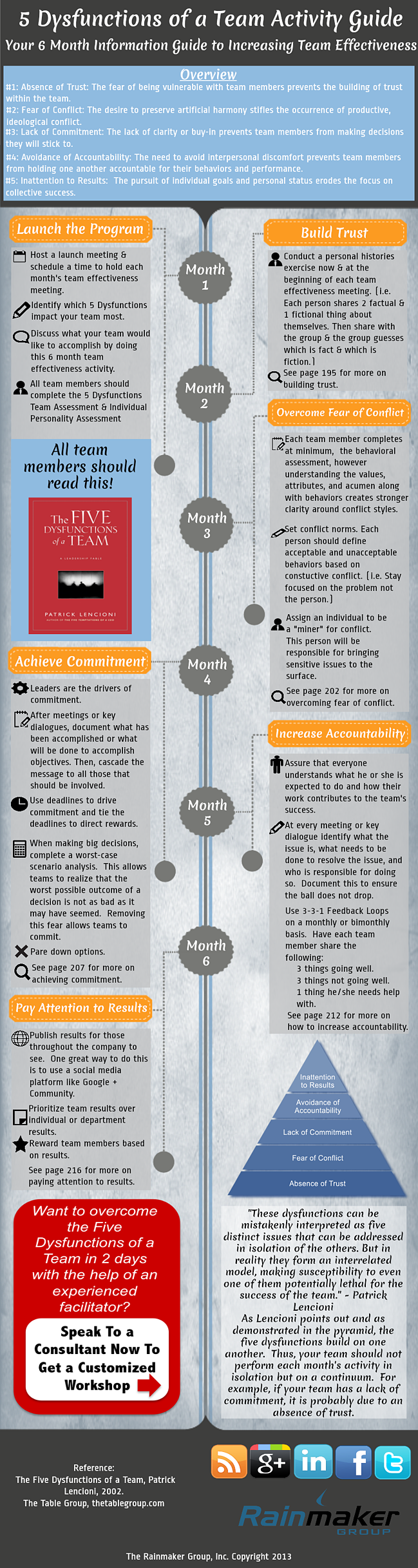 Five Dysfunctions Of A Team Infographic